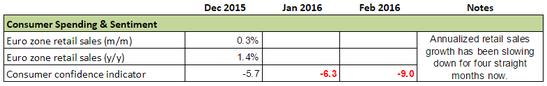 Forex Snapshot: Euro Zone Consumer Spending & Sentiment