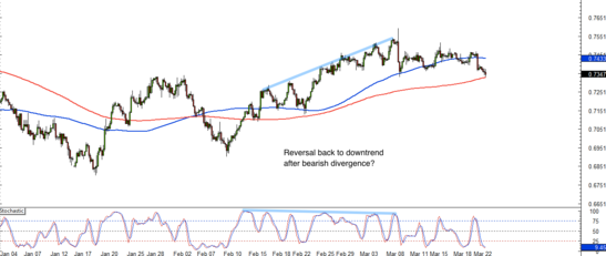 CAD/CHF 4-Hour Forex Chart