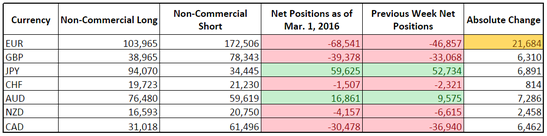 CFTC COT Forex Positioning (Mar. 1, 2016)