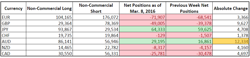 CFTC COT Forex Positioning (Mar. 8, 2016)