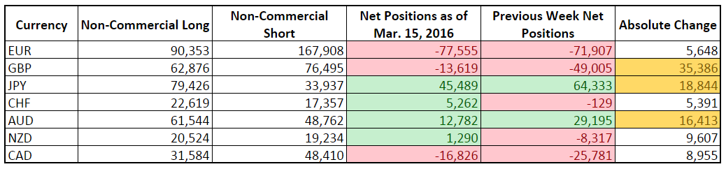 CFTC COT Forex Positioning (Mar. 15, 2016)