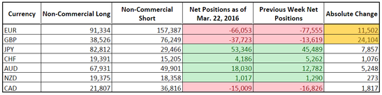 CFTC COT Forex Positioning (Mar. 22, 2016)