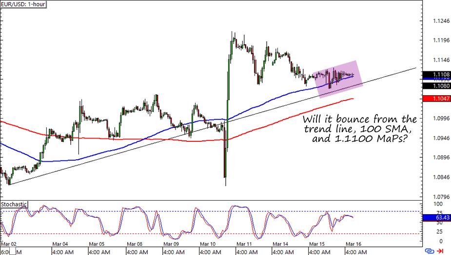 Forex Majors Watchlist: EUR/USD and USD/JPY