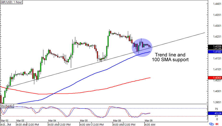 Forex 8 hour chart forex