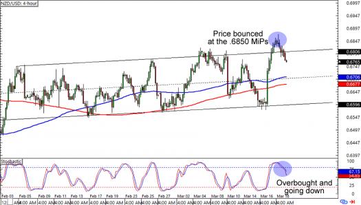 NZD/USD: 4-hour Forex Chart
