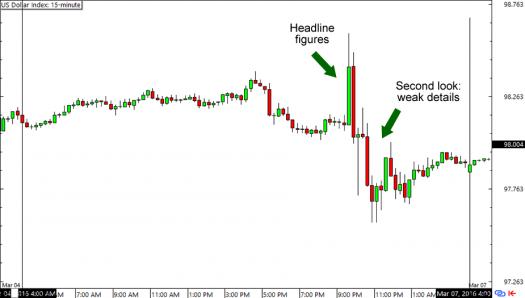 U.S. Dollar Index: 15-Minute Forex Chart