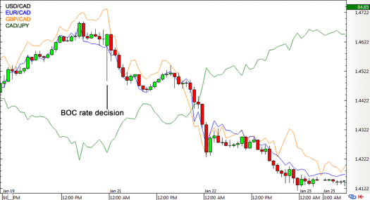 CAD Forex Price Action during Jan BOC Statement