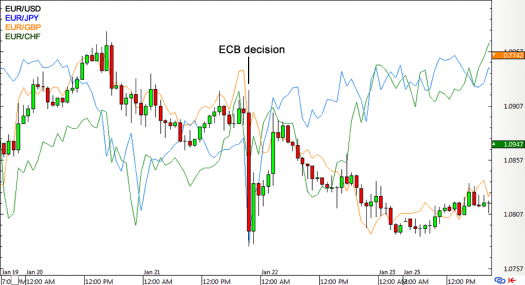 EUR Forex Price Action in January ECB Statement