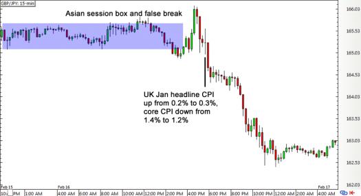 GBP/JPY 15-min Forex Chart