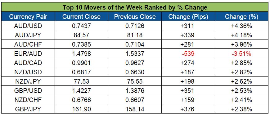 Top Forex Weekly Movers (Feb. 29 - Mar. 4, 2016)