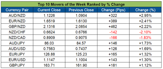Top Forex Weekly Movers (Mar. 7-11, 2016)