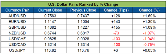 U.S. Dollar Pairs Weekly Forex Action (Mar. 7-11, 2016)