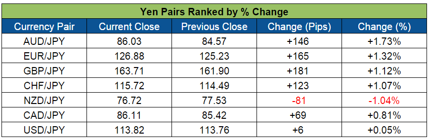 Yen Pairs Weekly Forex Action (Mar. 7-11, 2016)