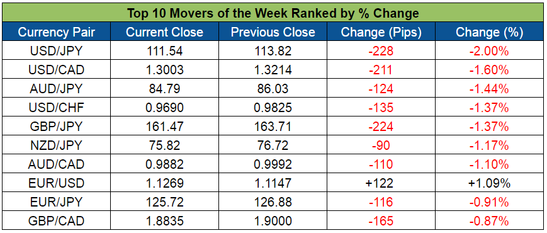 Top Forex Weekly Movers (Mar. 14-18, 2016)