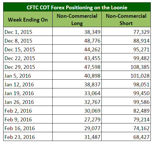 CFTC COT Forex Positioning on the Loonie (Nifty Table)