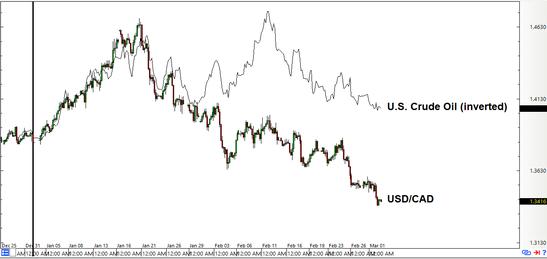 Loonie vs. WTI Crude: 4-hour Forex Chart