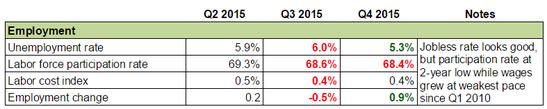 Forex Snapshot - New Zealand's Economy: Employment