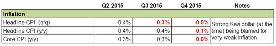Forex Snapshot - New Zealand's Economy: Inflation