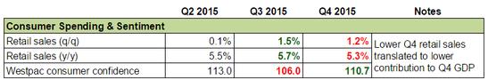 Forex Snapshot - New Zealand's Economy: Consumer Spending & Sentiment