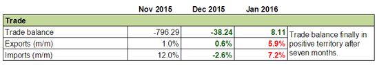 Forex Snapshot - New Zealand's Economy: Trade