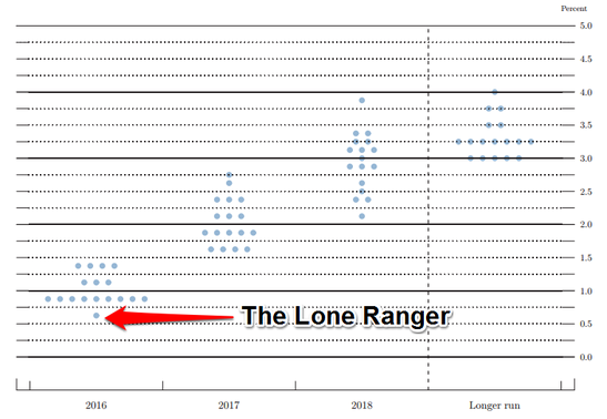 FOMC Statement: Policy Dot Plot