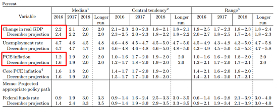 FOMC Statement: Economic Projections