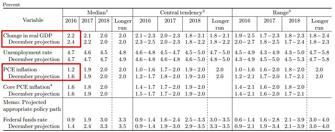 FOMC Statement: Economic Projections