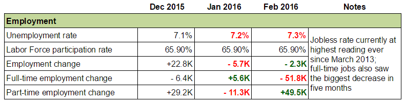 Forex Snapshot - Canada's Economy: Employment