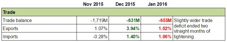 Forex Snapshot - Canada's Economy: Trade