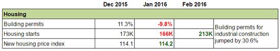 Forex Snapshot - Canada's Economy: Construction
