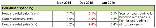 Forex Snapshot - Canada's Economy: Consumer Spending
