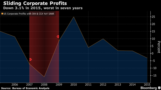 Forex Updates: U.S. Corporate Profits