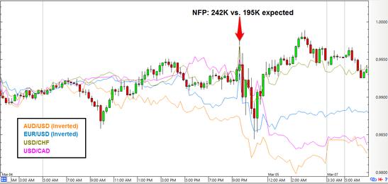 USD/JPY: 15-Minute Forex Chart