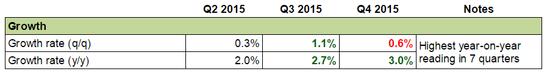 Forex Snapshot - Australia's Economy: Growth