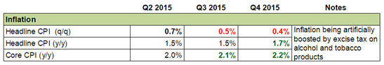 Forex Snapshot - Australia's Economy: Inflation