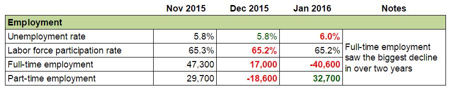 Forex Snapshot - Australia's Economy: Employment