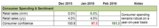 Forex Snapshot - Australia's Economy: Consumer Sentiment & Spending