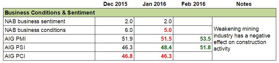 Forex Snapshot - Australia's Economy: Consumer Sentiment & Conditions