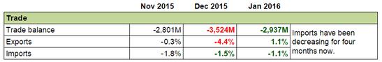 Forex Snapshot - Australia's Economy: Trade