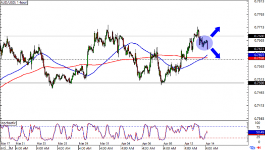AUD/USD: 1-hour Forex Chart