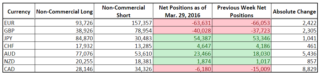 CFTC COT Forex Positioning (Mar. 29, 2016)
