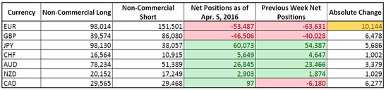 CFTC COT Forex Positioning (Apr. 5, 2016)