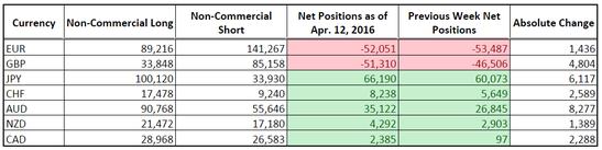 CFTC COT Forex Positioning (Apr. 12, 2016)