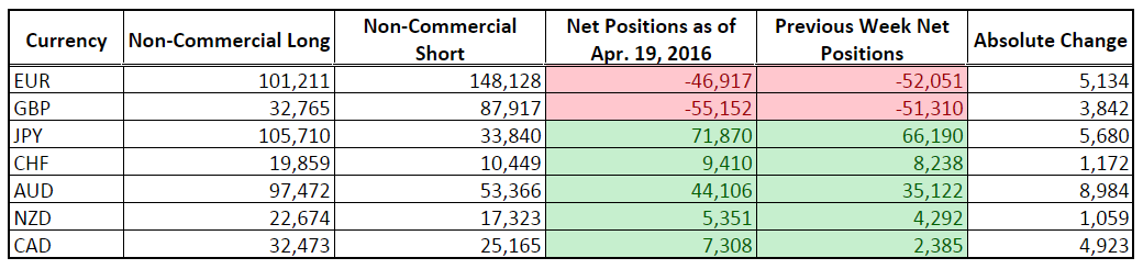 CFTC COT Forex Positioning (Apr. 19, 2016)