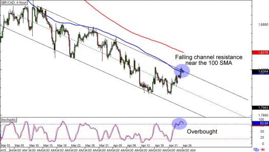 GBP/CAD: 4-hour Forex Chart