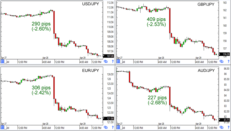 Major JPY Forex Pairs: 1-Hour