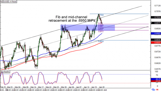 NZD/USD: 4-hour Forex Chart