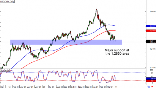 USD/CAD: Daily Forex Chart