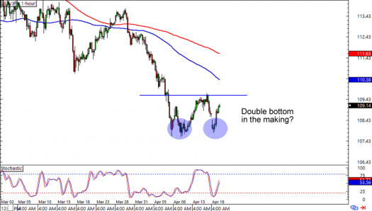 USD/JPY: 1-hour Forex Chart