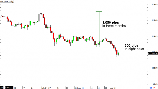USD/JPY: Daily Chart